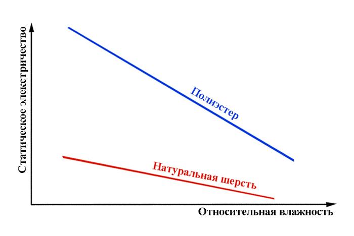 Статическое электричество и влажность воздуха